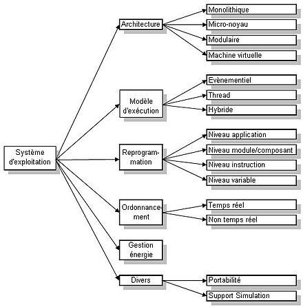 fonction du systeme d exploitation