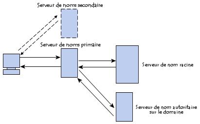 serveur-noms-primaire-faisant-autorite-interroge-hote-domaine.png