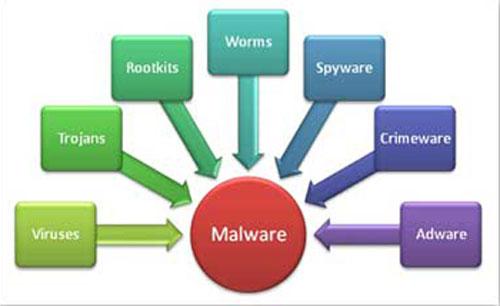 supprimer-tout-type-de-virus-malware-trojan-cheval-de-troie-remove-malware-types.jpg