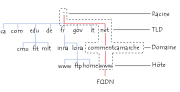 internet-structuration-systeme-dns-s-appuie-structure-arborescente-definis-domaines.png