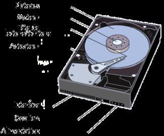 Le disque dur est l'organe de l'ordinateur servant à conserver les données