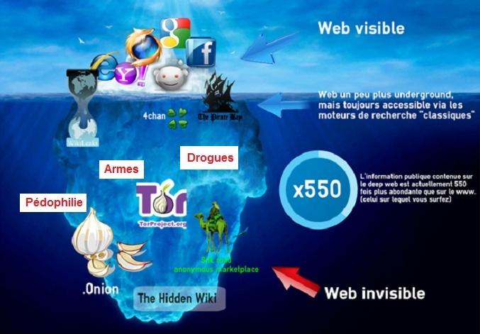 Les dangers du web profond et ses malwares qu est ce que for Le site internet