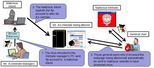 Explication et Solution pour Supprimer Virus Astaroth de Windows Gratuitement