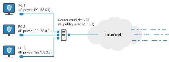 Une forme spéciale d'un pare-feu matériel sont les routers munis de Network Address Translation (NAT, en français « traduction d'adresse réseau »)