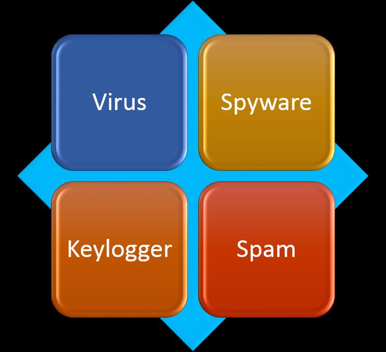 Comment Supprimer Virus BrowseExtended de mon ordinateur