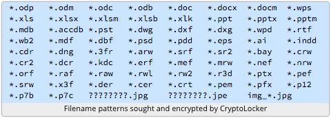 Comment Supprimer Virus Extension .xlsx.micro ou .docx.micro de mon ordinateur