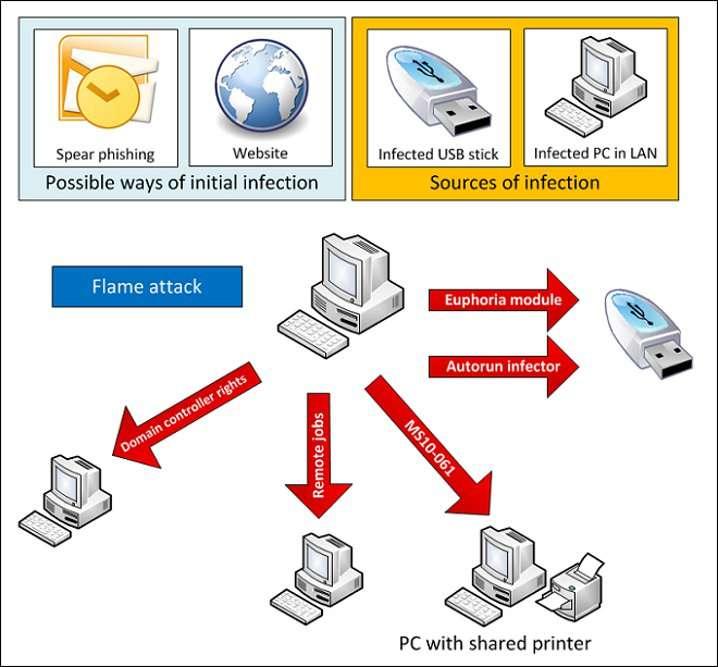 Supprimer PUP Optional Securify et Analysez Votre PC à la Recherche de Virus Malveillants Dangereux