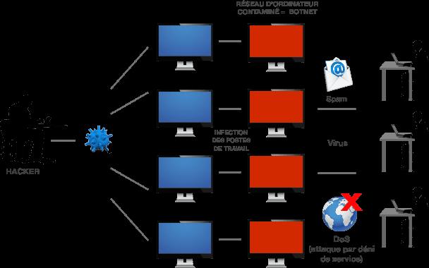 Comment Supprimer Virus Trojan VBS de mon ordinateur